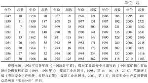 表1-3 各年度全国矿难事故起数