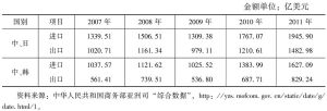 表1 中日、中韩进出口统计