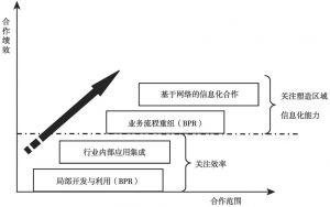 图2 区域信息化合作梯级层次