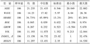 表5-4 变量描述性统计