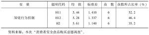 表4-6 知觉行为控制变量的描述性统计(N=571)