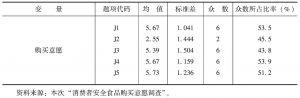 表4-8 购买意愿变量的描述性统计(N=571)