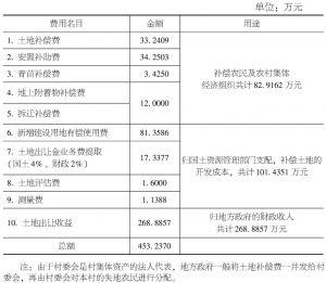 表5-1 土地征收后的收益分配情况