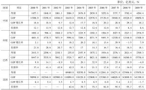 表5-6 2000~2009年主要经济体负债率与经济增长率的变化情况