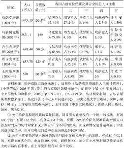 表1-2 中亚五国民族构成简表