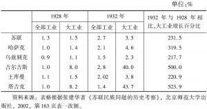 表3-1 1928~1932年中亚五个加盟共和国工业产值增长速度