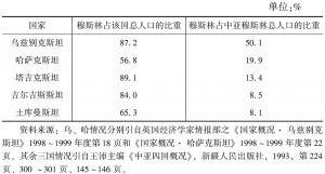 表4-7 穆斯林在中亚五国的分布情况