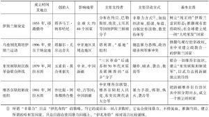 表4-9 中亚主要伊斯兰极端组织介绍一览表