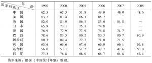 表3-3 中国和世界主要国家的消费率比较