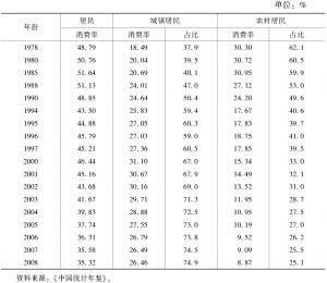 表5-8 居民消费率及结构变化