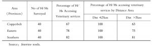 Table 6 Distribution of Households by Access and Proximity to Veterinary Services