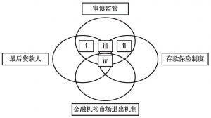 图5-1 金融安全网的逻辑体系