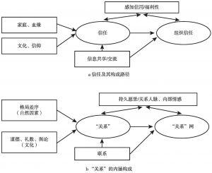 """图5-1 """"关系""""与信任的内涵构成关系"""