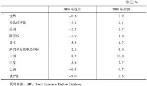 表3-3 世界和主要经济体的经济增长率