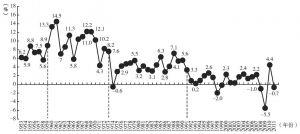 图3-54 日本GDP增长率(1953~2011年)
