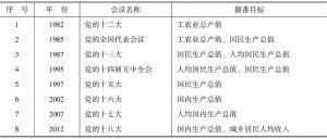 表7-1 历次翻番目标的提出过程