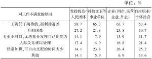 表1-3-8 被调查者对现在工作不满意的原因——就职单位差异