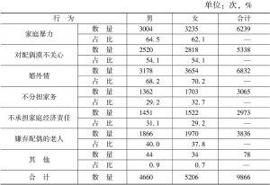 表3-3-10 夫妻之间的不道德行为——性别差异