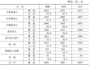 表3-3-15 对老人的不道德行为——城乡差异