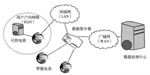 图5 通信网络分层结构