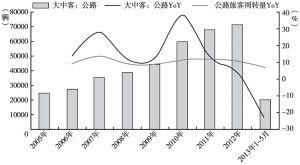 图4 大中型客车历史销量增速受公路客运周转量增速影响