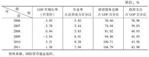 表1 世界主要发达经济体部分主要指标数据
