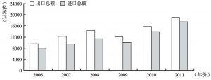 图3 我国对外贸易运行情况