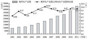 图4 我国海洋经济发展趋势