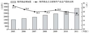 图15 我国海洋渔业发展趋势