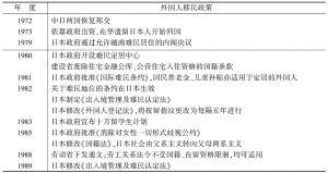 20世纪80年代后日本外国人移民政策的演变年表