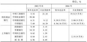 表4 上市银行与国有商业银行资本充足率及不良贷款率比较