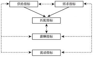 图2 人力资源市场监测指标体系结构