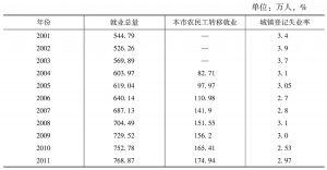 表1 成都市就业统计指标