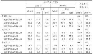 表12-6 基本年龄组人口数量变动情况