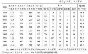 表1 河北省有林地面积增减状况