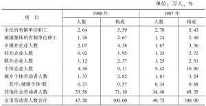 表3 从业人员统计表