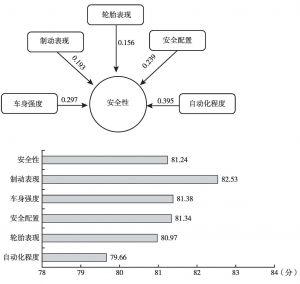 图2 汽车安全性因子影响力及满意度得分