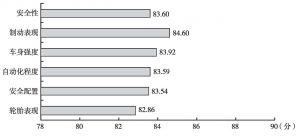图6 中型车安全性因子满意度得分