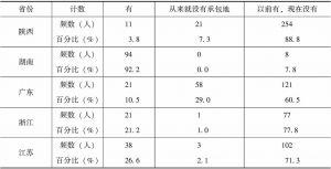 表21 各省被调查者土地拥有的情况比较