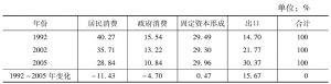 表2-3 经济总量结构变动