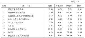 表5-4 2002年消费、资本形成、净出口的部门构成