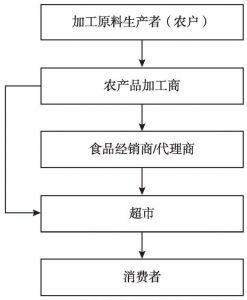 图10-1 茶油供应链结构
