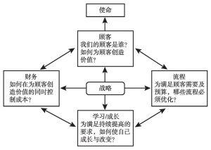 图6-3 公共部门与非营利组织的平衡计分卡
