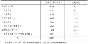 表1 2012年全面预算中的财政收入构成
