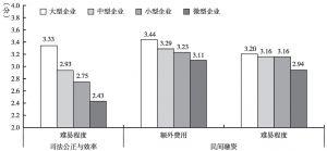 图5 按企业规模划分的金融服务指数