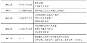 表1-2 近年来中国共产党有关社会政策的表述