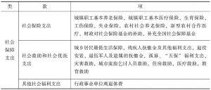 表5-5 社会保障支出的统计指标