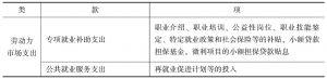 表5-6 劳动力市场支出的统计指标