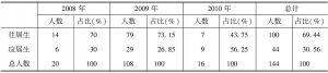 表4 云南省永胜县大学生村官往届/应届统计表