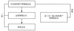 """图6-1 国有资产管理""""两级三层""""运营框架"""
